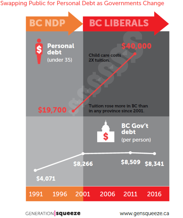 Personal debt and public debt under different BC governments (GenSqueeze)