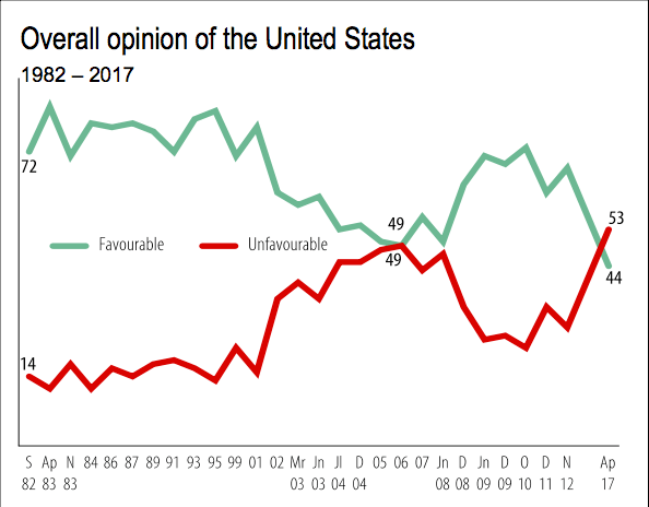 Canadian opinion US