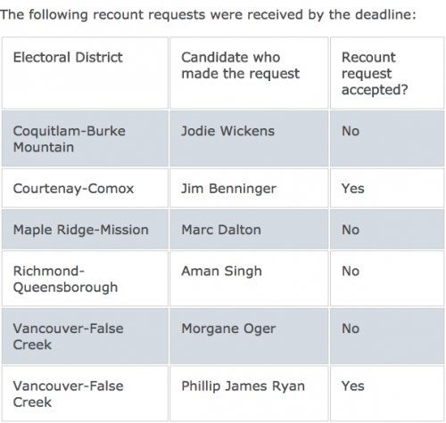 A total of five recount requests were made from ridings with close results (Elections BC)