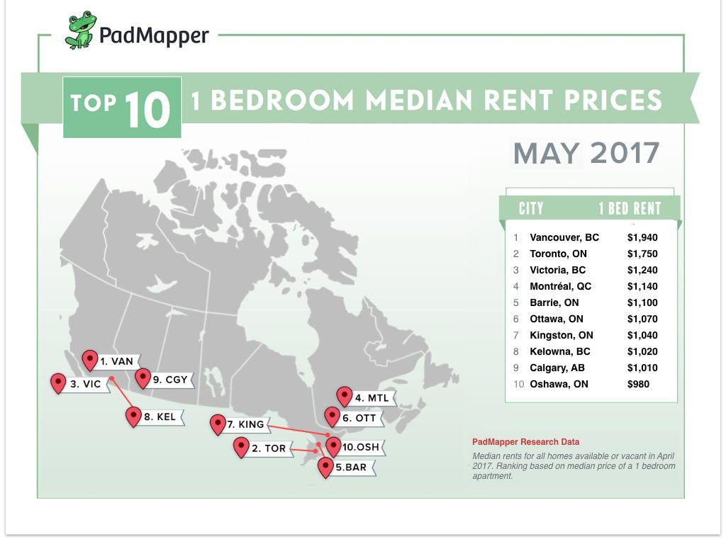 this is the average cost of rent in major canadian cities right with one bedroom units dropping 1 7 to an average of 1 750 and two bedrooms dropping 0 9 to 2 250 the 6ix still saw a massive jump in rent increase