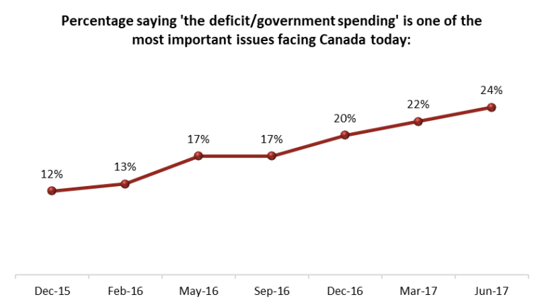 Public Opinion Polling Data (Angus Reid)