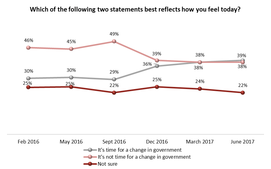 Public Opinion Polling Data (Angus Reid)