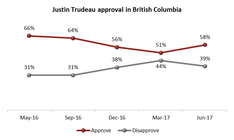 ublic Opinion Polling Data (Angus Reid)