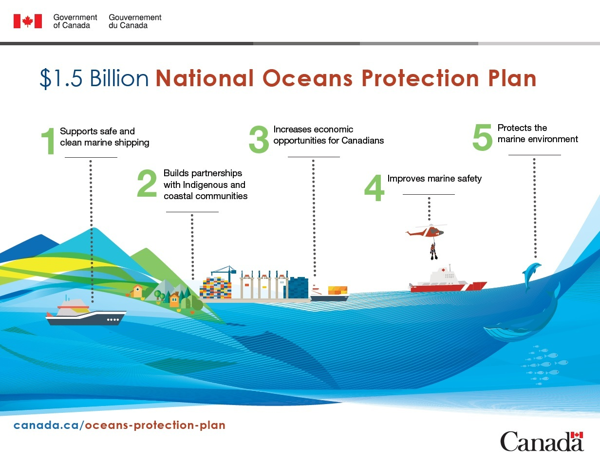 $1.5 Billion National Oceans Protection Plan (Transport Canada)