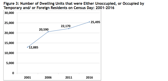 Number of dwelling units unoccupied or occupied by temporary and or foreign residents on Census day (City of Vancouver)