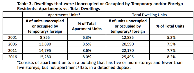 Dwellings that were Unoccupied or Occupied by Temporary and/or Foreign Residents: Apartments vs. Total Dwellings (City of Vancouver)