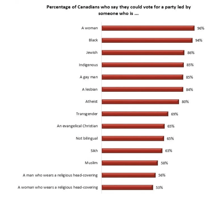 Percentage of Canadians who say they could vote for a party led by someone who is... (Angus Reid)