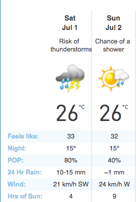 Canada Day Weather