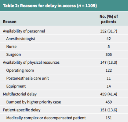 Reasons for patient delay in access (CMJ)