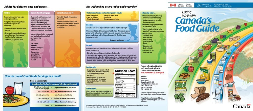 Canada Food Guide Other Foods Category