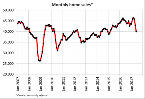 Monthly Home Sales (CREA)
