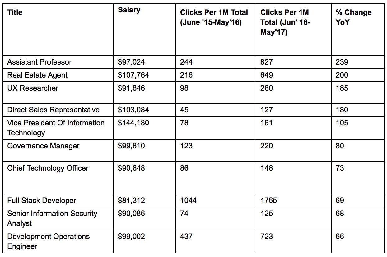 high-paying jobs