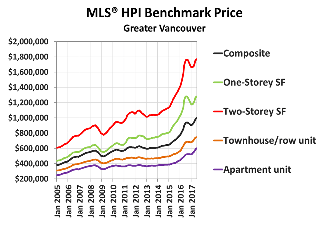 Composite HPI benchmark price for different types of home in Greater Vancouver (CREA)