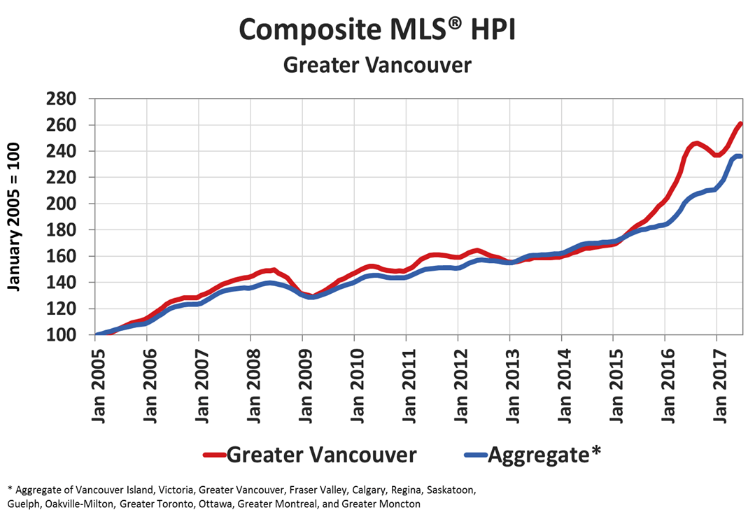 Composite HPI benchmark price for Greater Vancouver compared with national average (CREA)