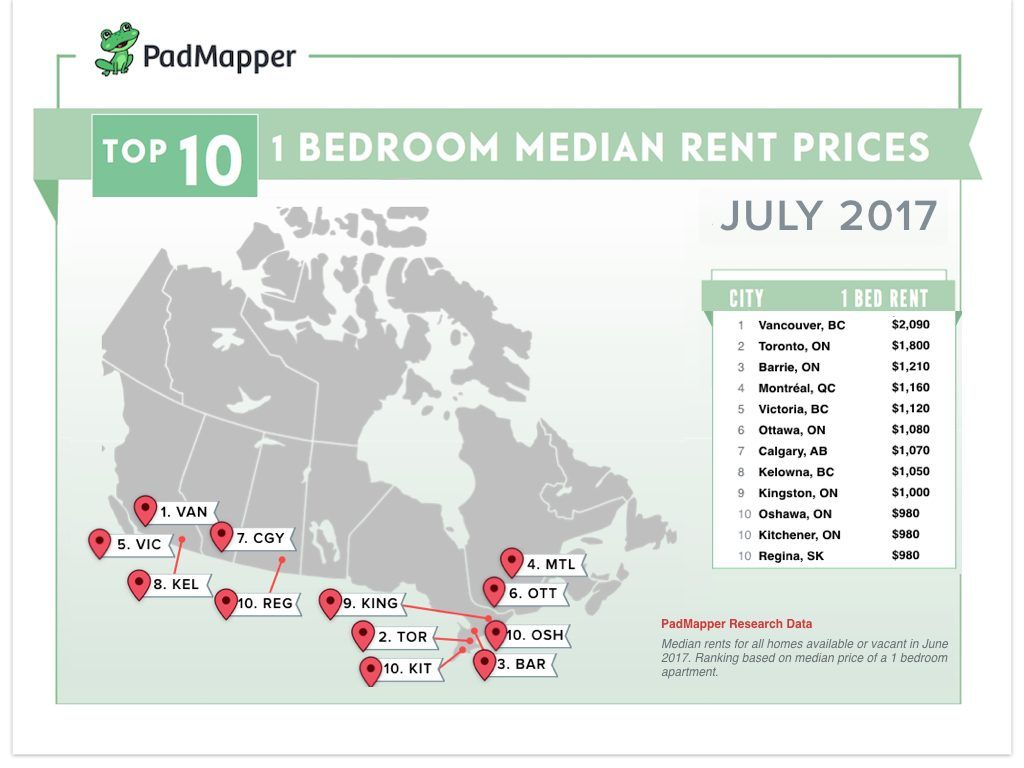Top 10 1 bedroom median rent prices (PadMapper)