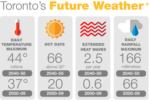 Toronto's Future Weather (Toronto's Future Weather and Climate Driver Study)