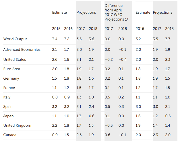 Overview of the World Economic Outlook Projections (IMF)