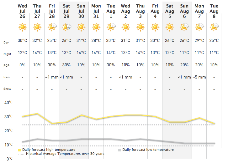 Calgary weather forecast (The Weather Network)