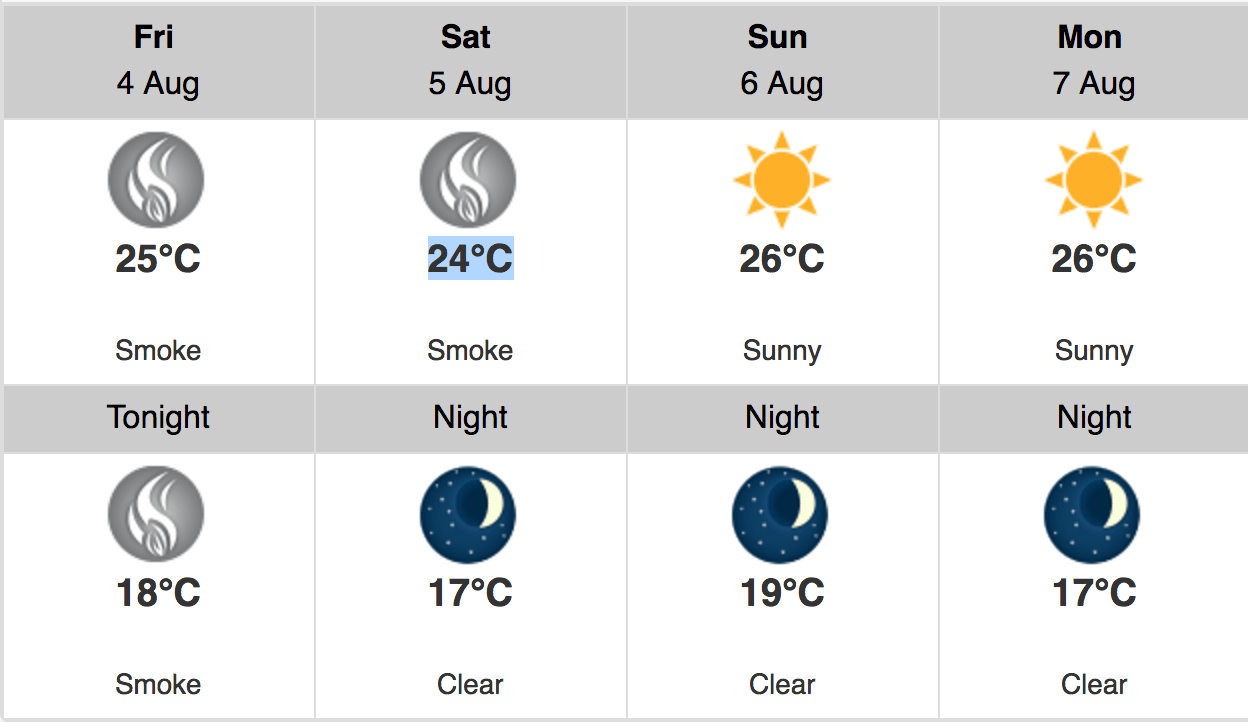 Vancouver weather forecast for BC Day long weekend 2017 (Environment Canada)