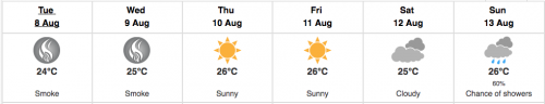 This week's weather forecast/weather.gc.ca