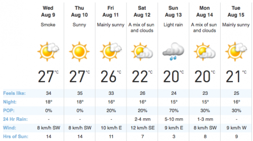 Light rain expected for Sunday, though there may be clear skies by Wednesday/theweathernetwork.com