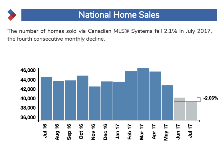 national home sales