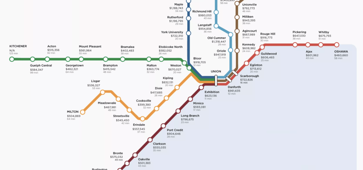 The most affordable places to buy a home on the GO Transit line (INFOGRAPHIC)