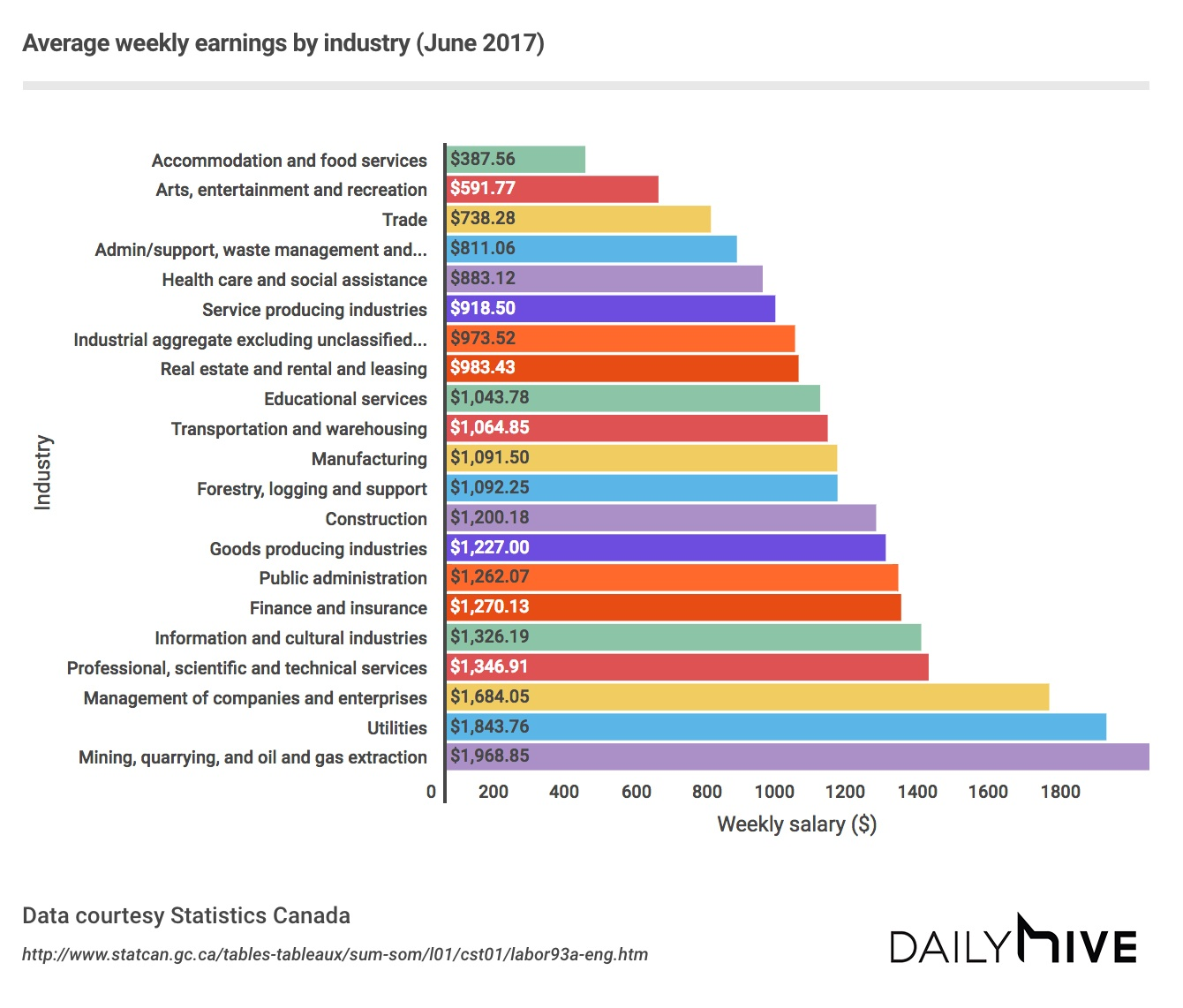 Average Weekly Earnings In Canada Based On Industry (CHART