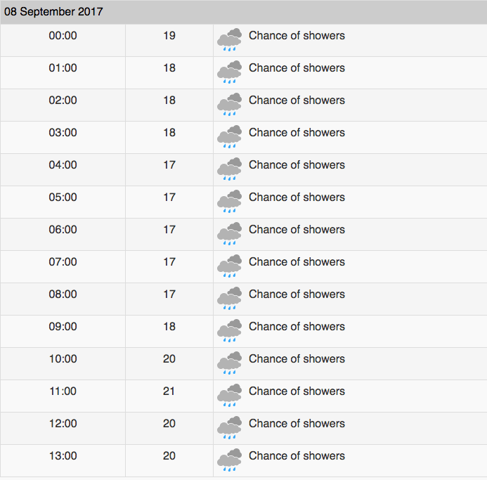Vancouver weather forecast for September 8, 2017 (Environment Canada)
