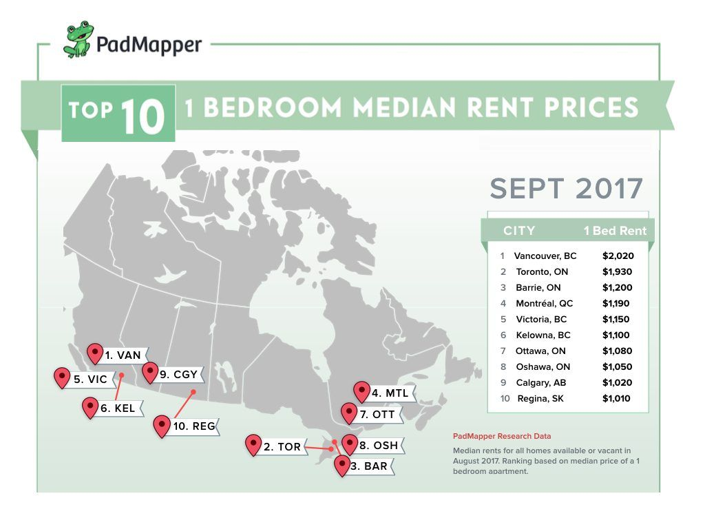The Average Cost Of Rent In Major Canadian Cities In September