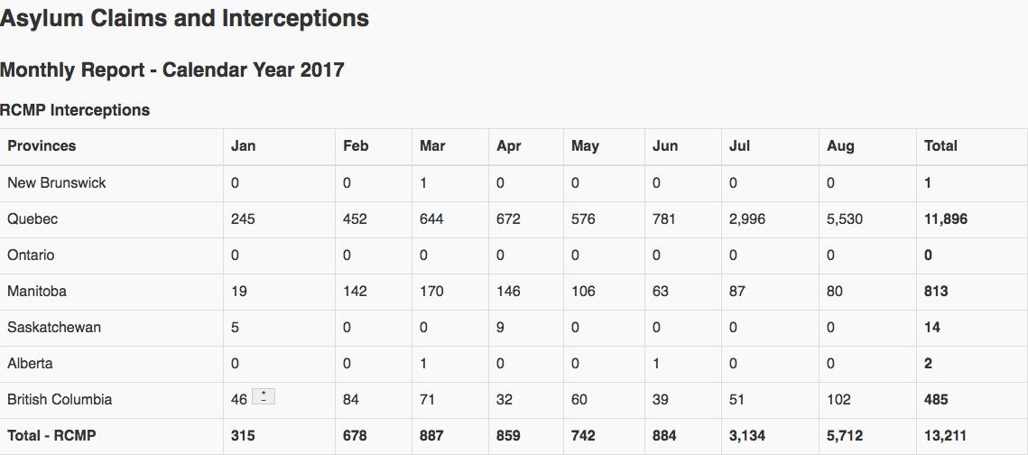 Asylum seeker data
