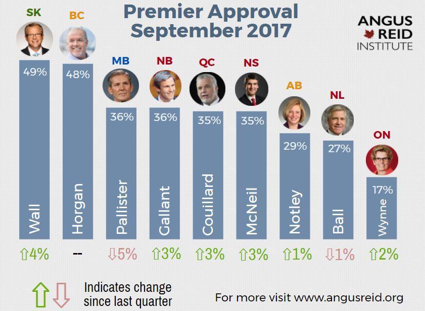 Premiers approval ratings according to Angus Reid (Angus Reid)