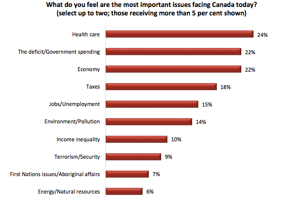 Most important issues for Canadians in September 2017 (Angus Reid)