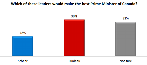 Which leader would make the best prime minister in September 2017? (Angus Reid)