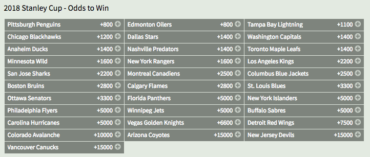 Grey Cup 2018 Betting Line - image 11