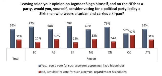 Could Canadians vote for a Sikh man who wears a turban and carries a kirpan? (Angus Reid)