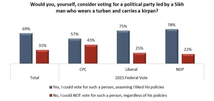 Canadians with different political allegiances could all vote for a Sikh man who wears a turban and carries a kirpan (Angus Reid)