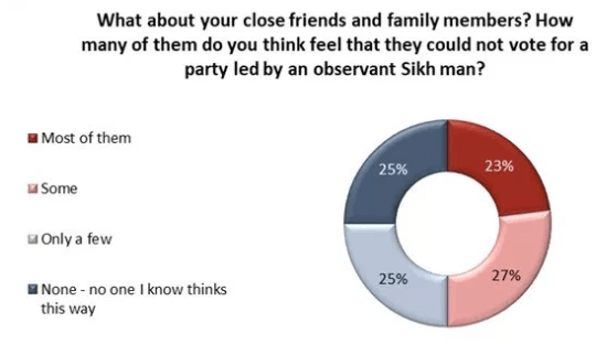 Would your friends and family be opposed to voting for a Sikh man? (Angus Reid)