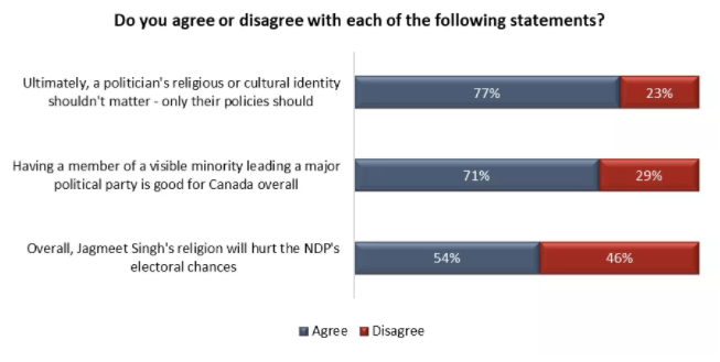 The Canadian public seem conflicted about whether they think Jagmeet Singh's Sikhism matters or not (Angus Reid)
