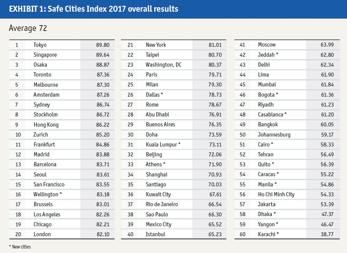 Safe-Cities-Index