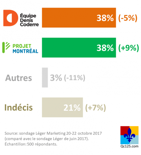 Léger Marketing