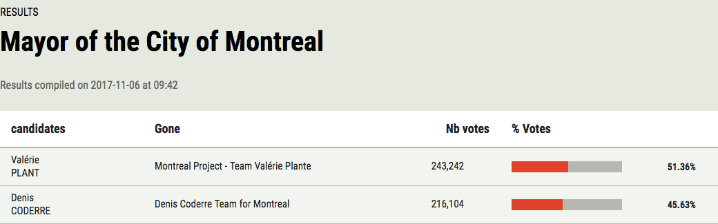 Montreal election
