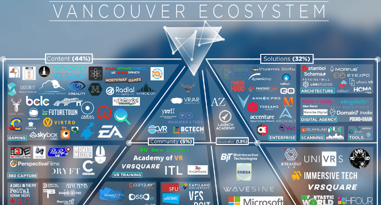 Vancouver ecosystem / VR/AR Association Vancouver