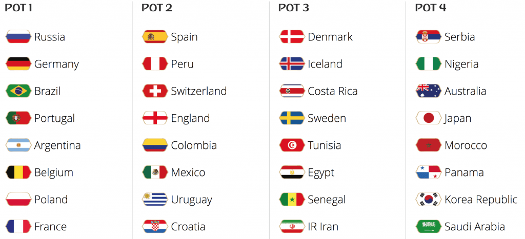World Cup 2018 Playoffs Draw