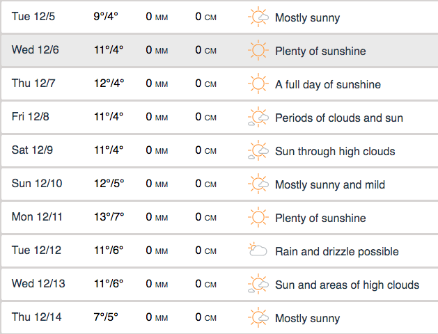 Vancouver weather forecast beginning December 5, 2017 (Accuweather)