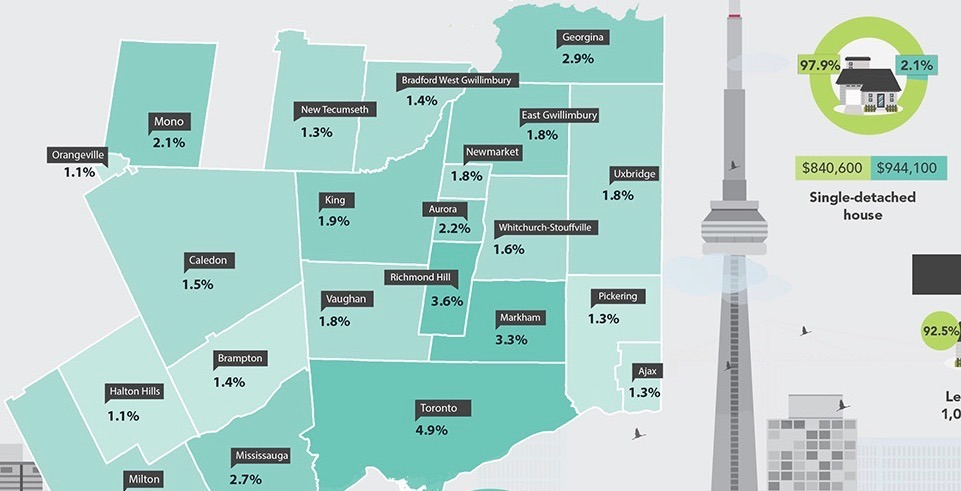 Stats Can releases breakdown of residential properties owned by non-residents in the GTA