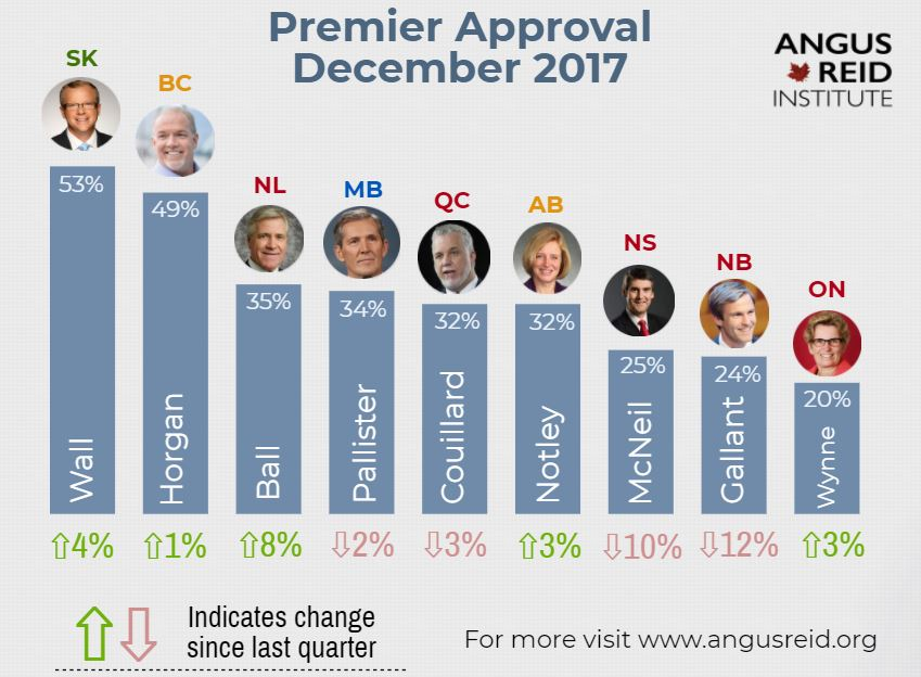 Canadian Premier approval rating as of December 2017 (Angus Reid Institute)