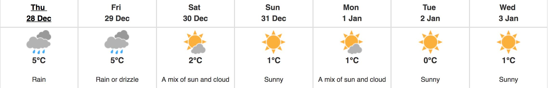 vancouver sunshine weather