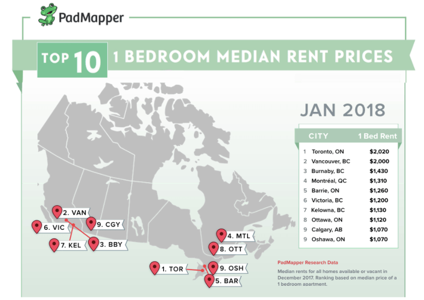 Strange The Average Cost Of Rent In Major Canadian Cities In January Home Interior And Landscaping Ologienasavecom