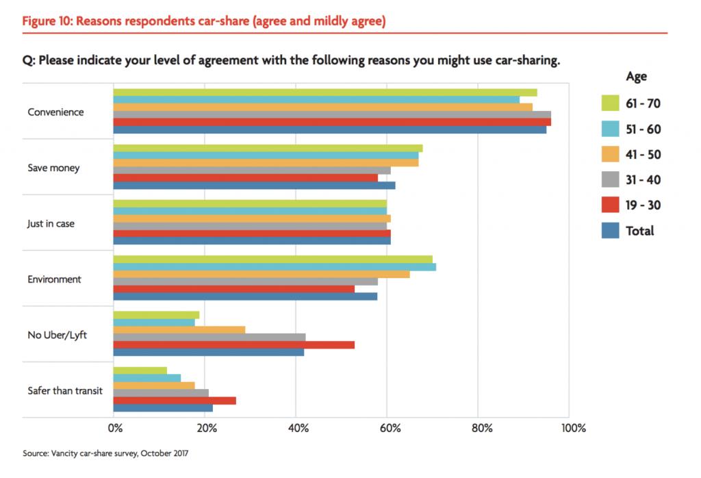 Vancity car-share survey